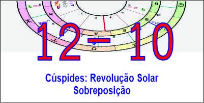 cuspide-casa-12-revolucao-solar-na-casa-10-natal