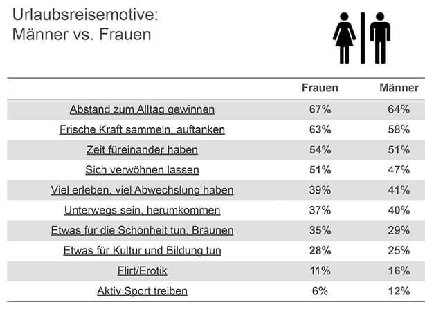 RA Reiseanalyse 2015, der FUR Forschungsgemeinschaft Urlaub und Reisen e.V., Kiel