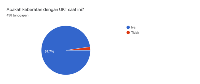 hasil survei ukt