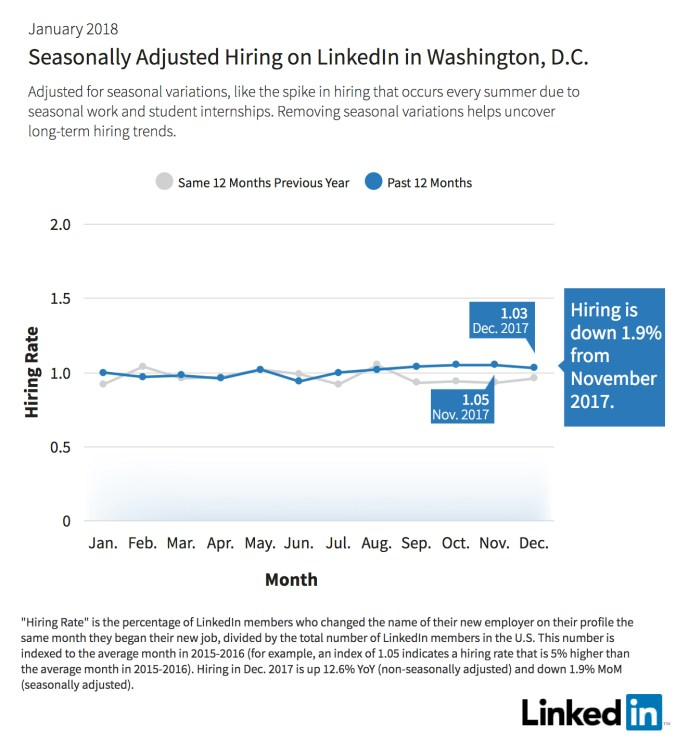 Seasoningly Adjusted Hiring on LinkedIn Washington DC
