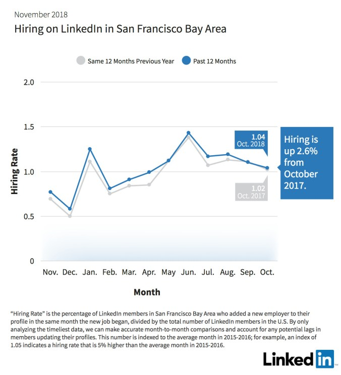 Hiring-SanFrancisco-Office.jpg
