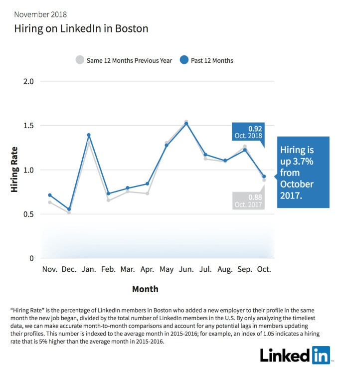 Hiring-on-LinkedIn-Boston-Office.jpg