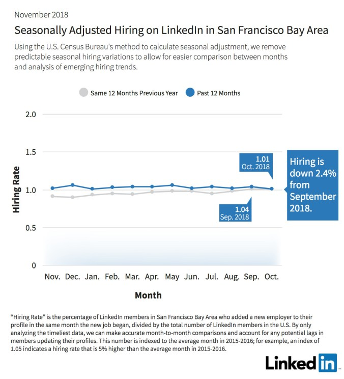 Seasonally-adjusted-hiring-on-LinkedIn-SanFrancisco-office.jpg