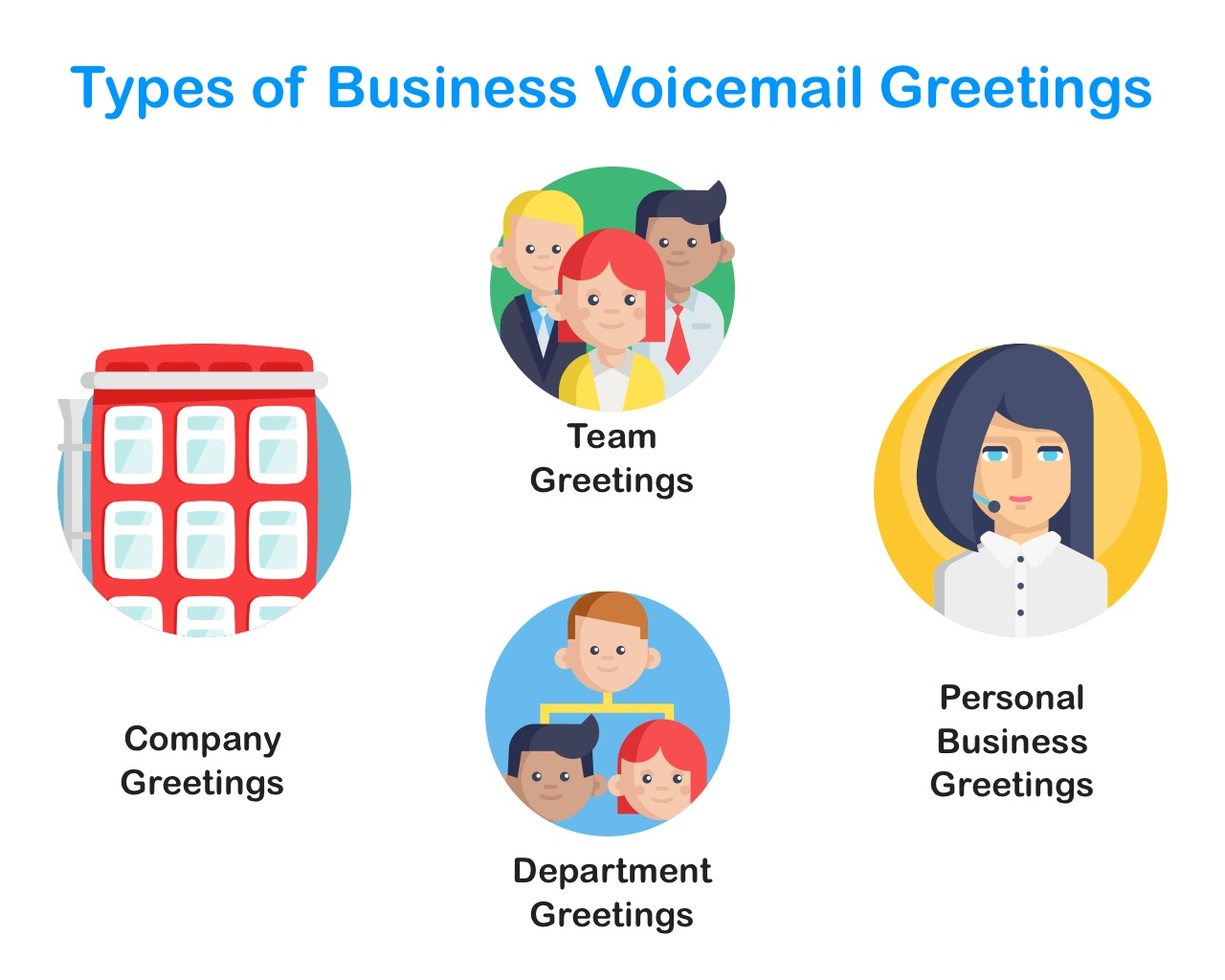 Types of Small Business Professional Voicemail Greetings