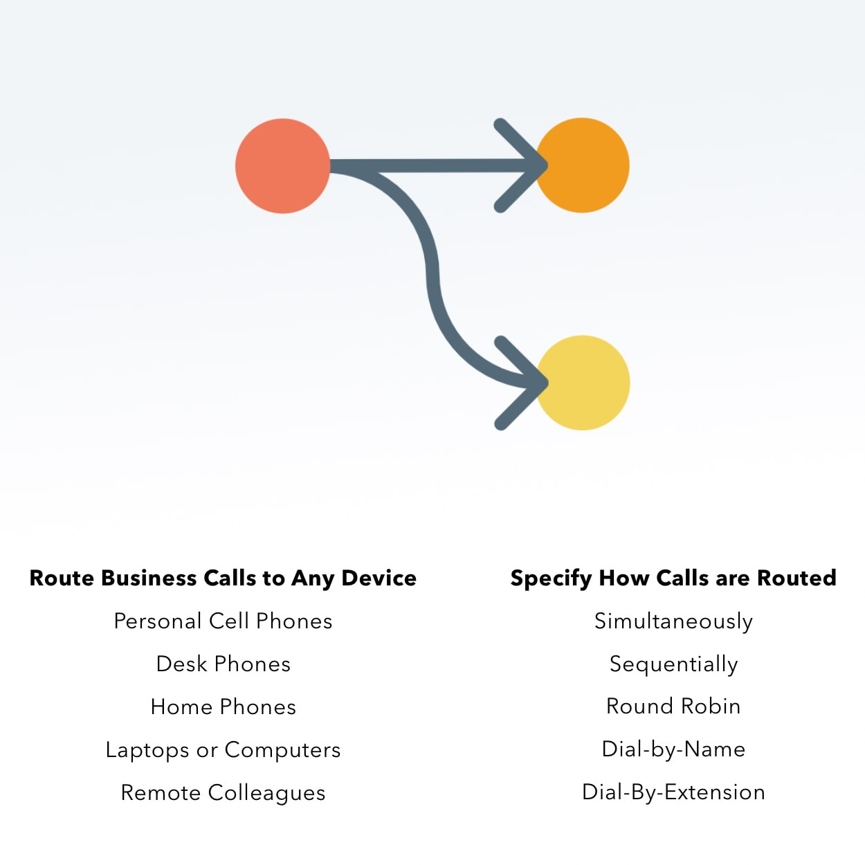 Call Routing Icon with Text Defining Where are How Business Calls Can Be Routed