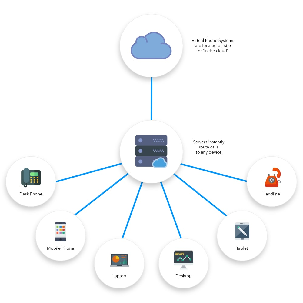 LinkedPhone infographic showing how virtual phone systems work. Icons include cloud-based PBX server, office phone, mobile phone, laptop, desktop, tablet, landline