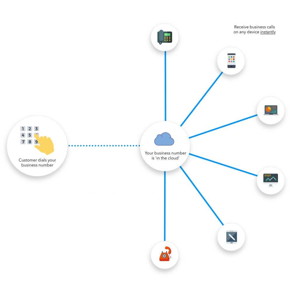 Virtual phone numbers infographic - Icons for phone keypad, PBX server, VoIP phone, mobile phone, laptop, desktop, iPad, landline
