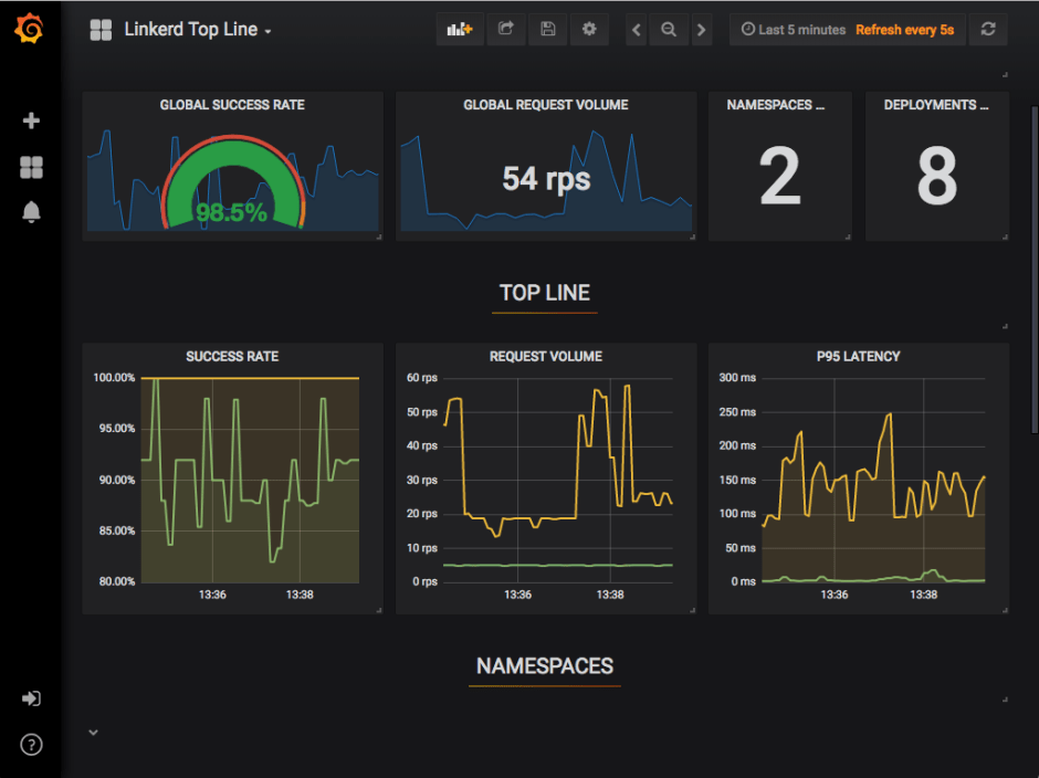Sample Grafana Dashboard - Top Line Metrics