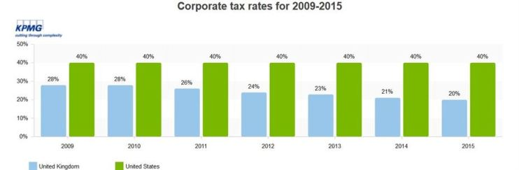 UK corporate tax