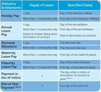 Quick Guide to Calculating Hong Kong's Average Daily Wage + Examples - Links International