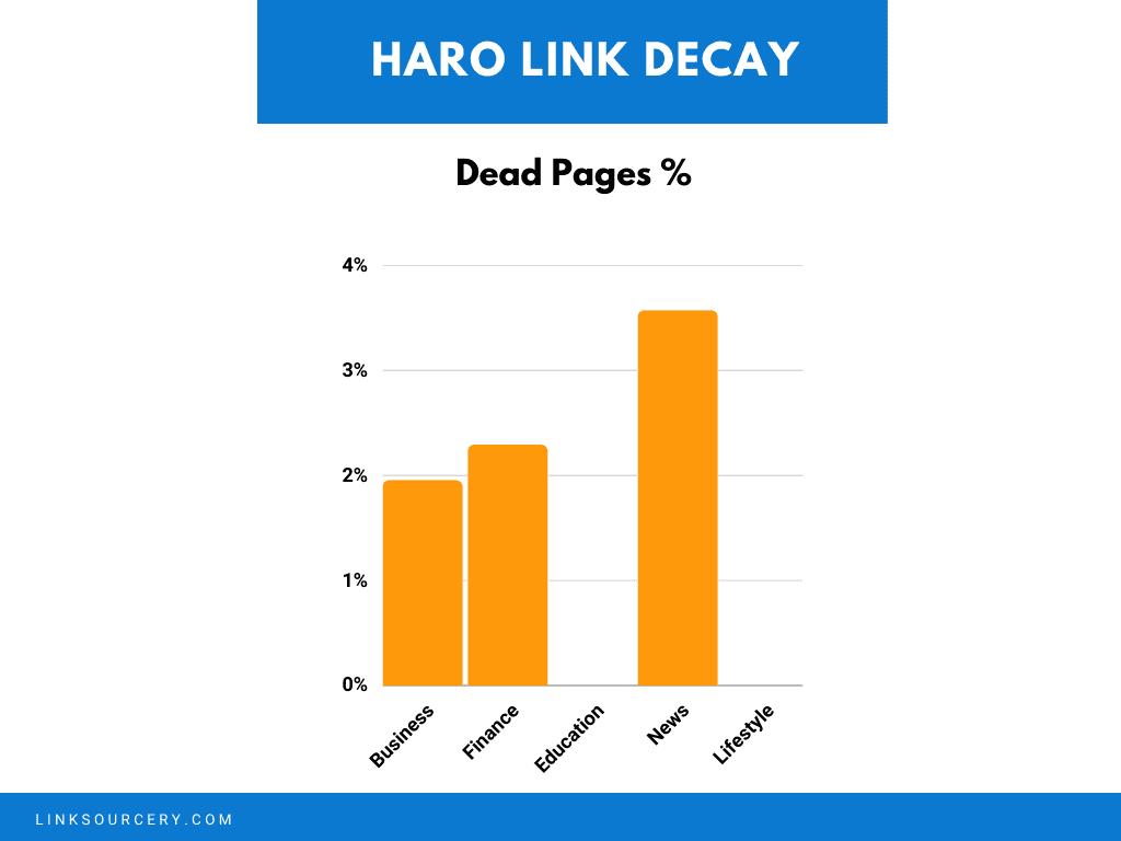 Dead Pages News Comparison