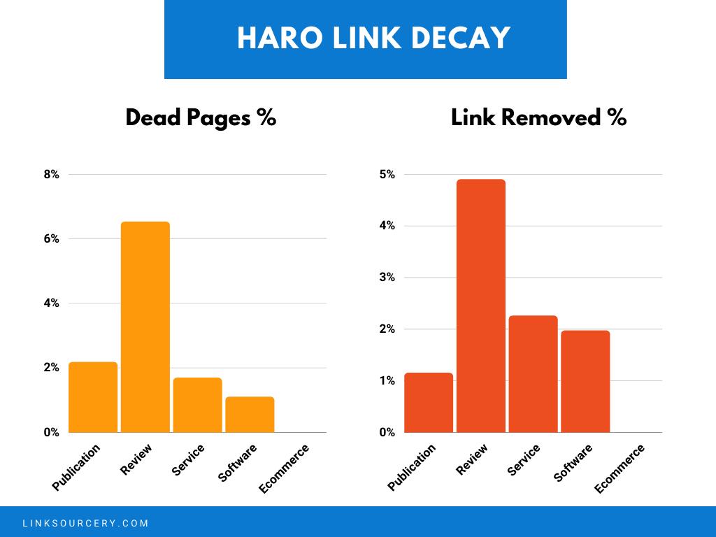 Dead and LR Publication Comparison