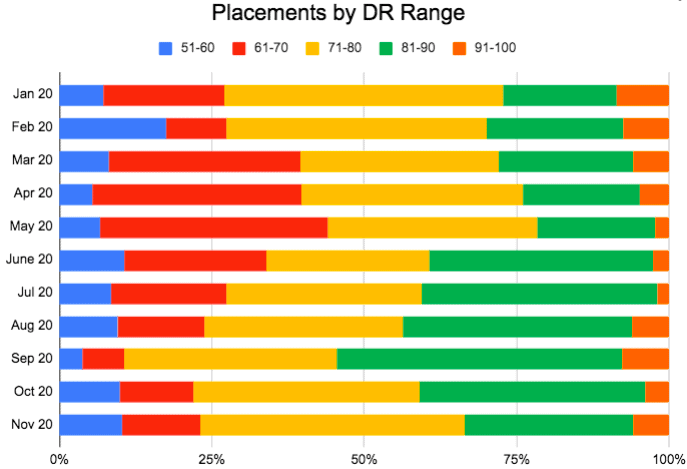 Placements by DR range