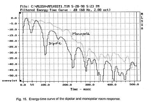Dipole vs Monopole woofer