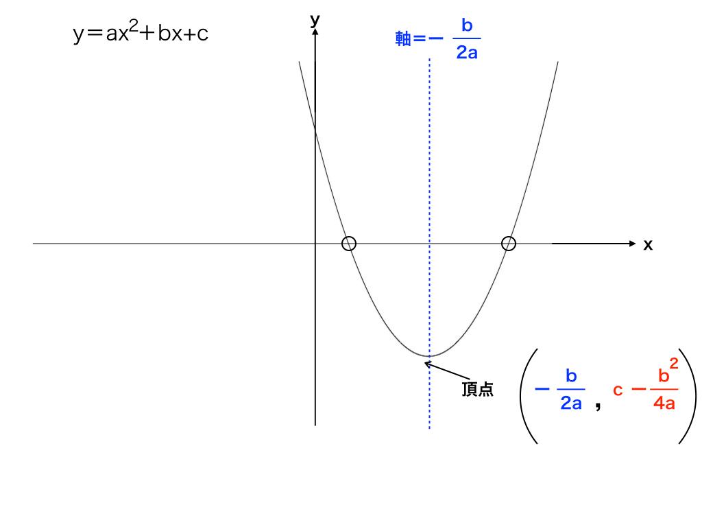 二次関數の最大値/最小値の求め方(グラフや定義域が動くタイプ)