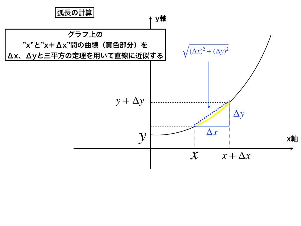弧長(曲線の長さ)の求め方2パターンの公式の導出と問題の解き方
