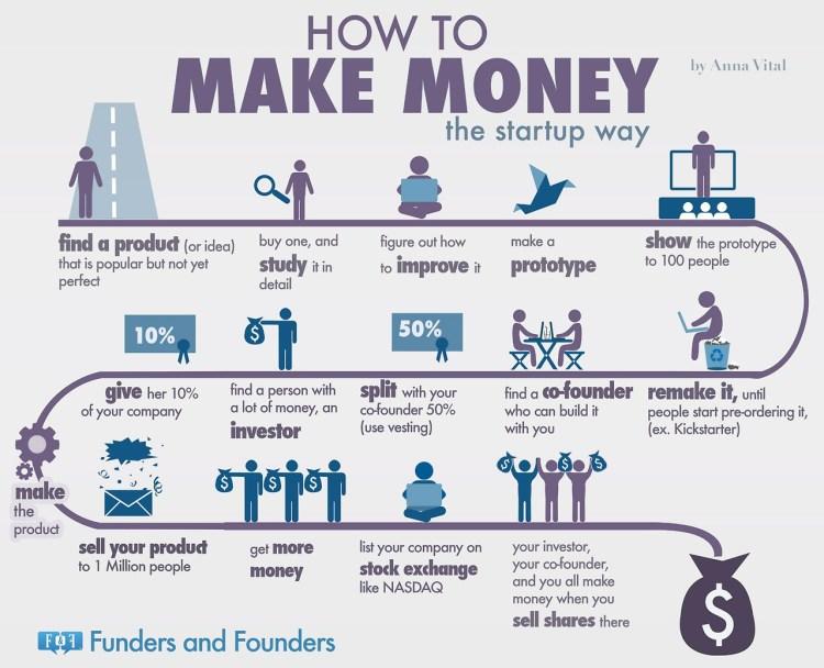 Infografica sul successo delle startup