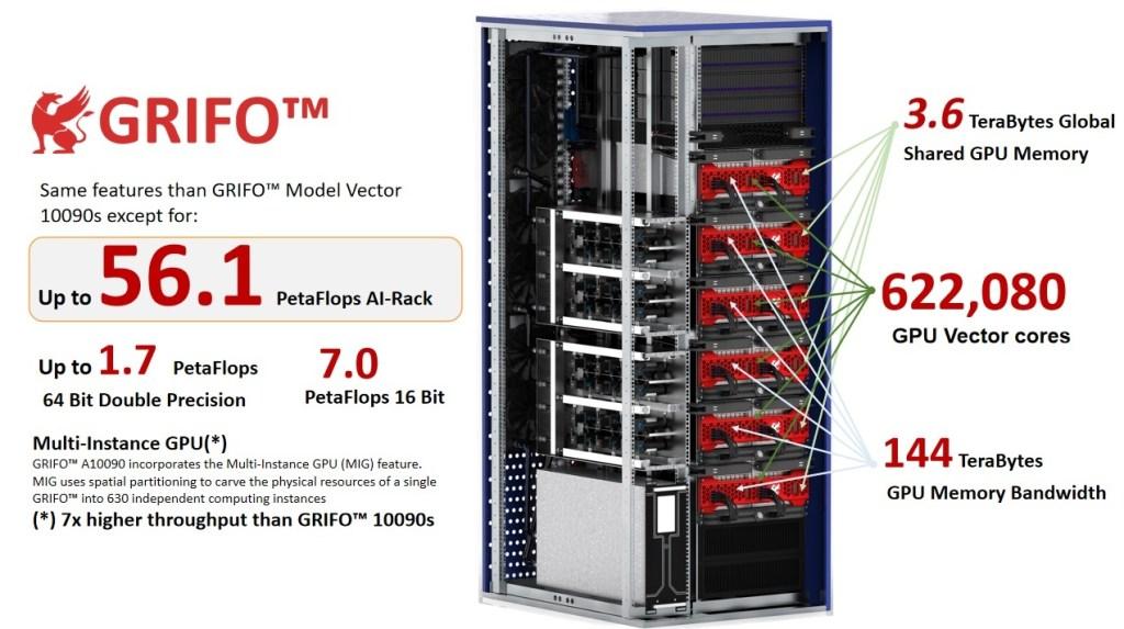 il supercomputer Grifo di A3Cube