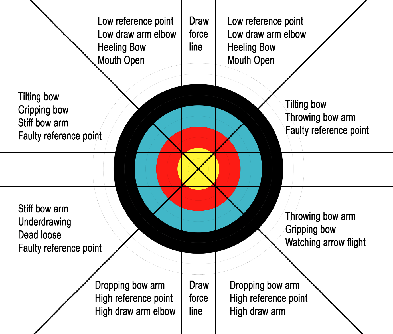hight resolution of common shooting problems