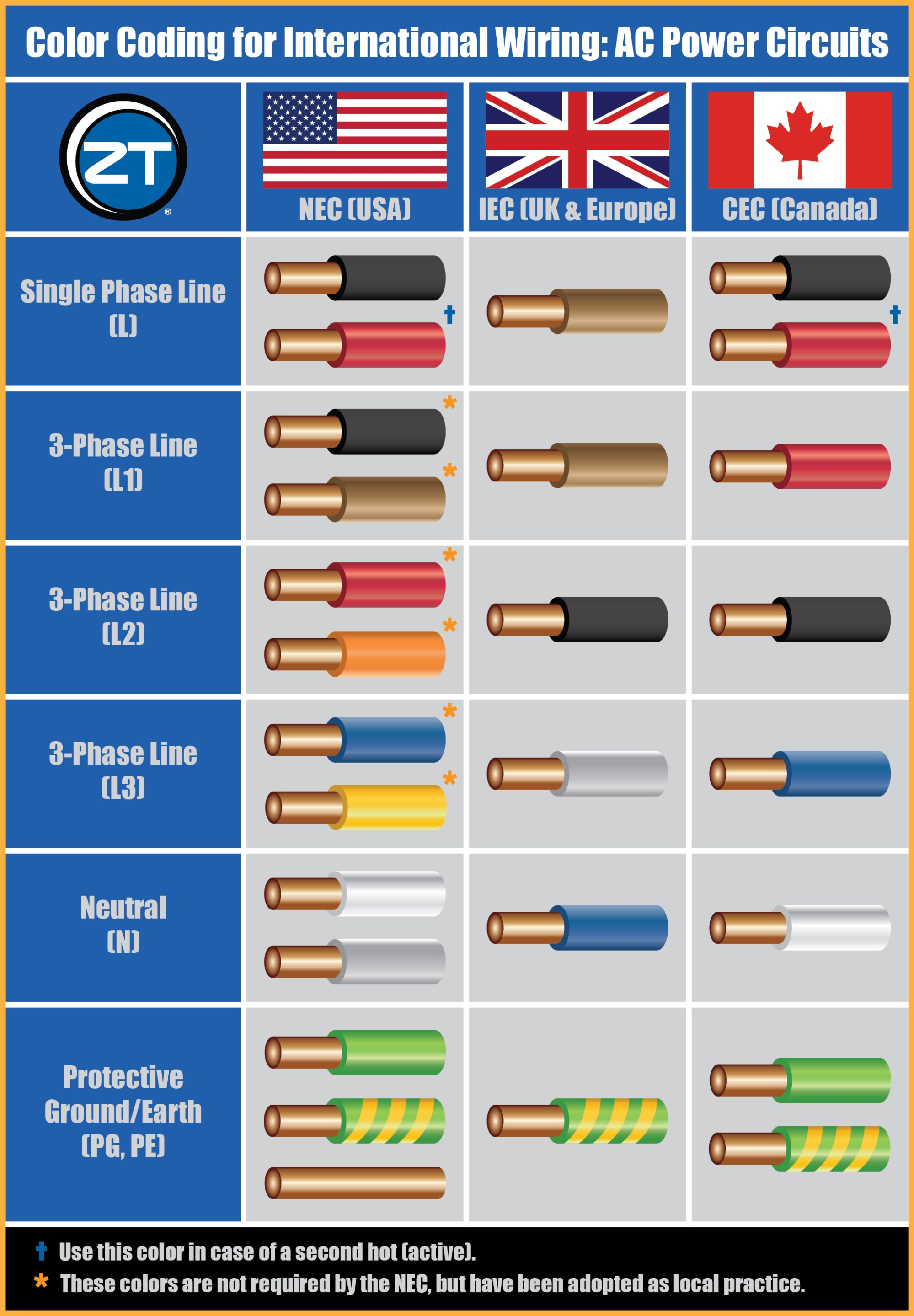 hight resolution of wiring diagram 7 pin us vs canadian