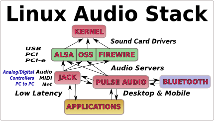 Linux Audio Stack