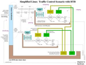 Diagrams | http:linuxip