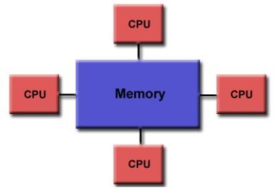 Равномерный доступ к памяти при помощи библиотеки openmp