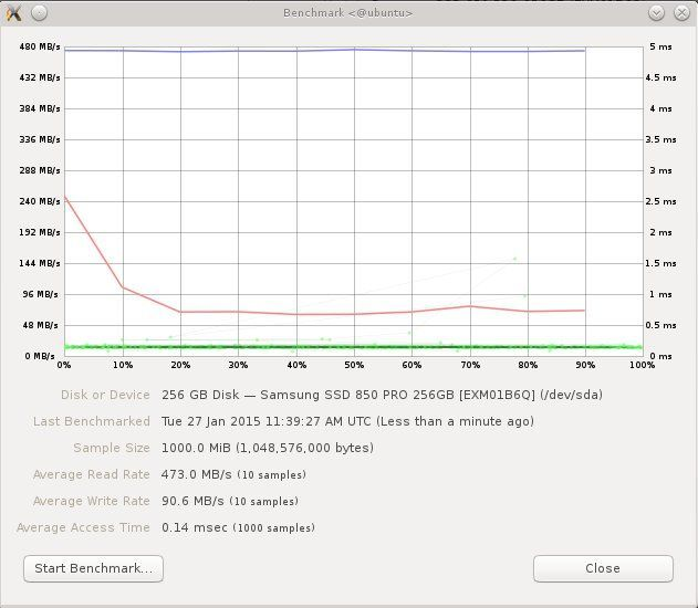 READ/WRITE Speed Benchmark of Samsung SSD 850 PRO drive