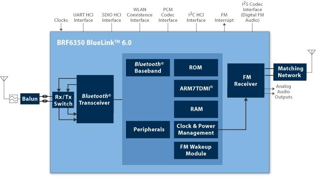 Diagram Also Wireless Power Transmitter Block Diagram Moreover Fm