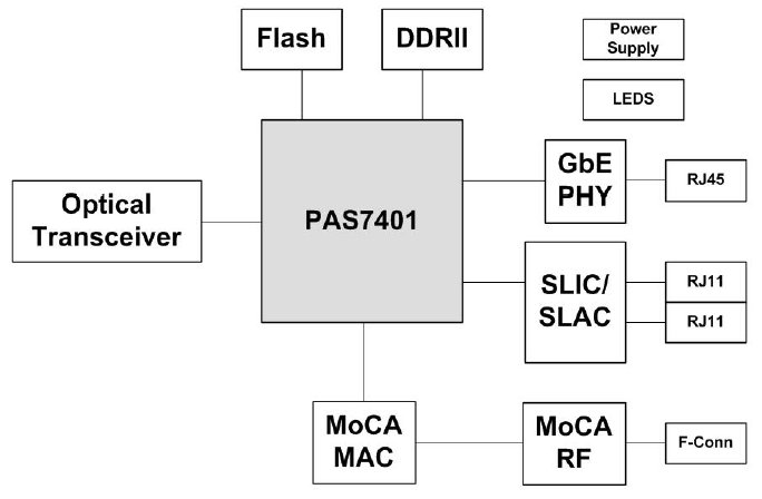 Linux-based GPON SoCs deliver fiber-to-the-home
