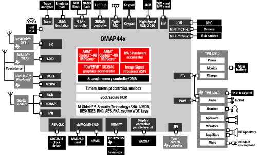 small resolution of omap4 block diagram wiring diagrams show omap4 block diagram