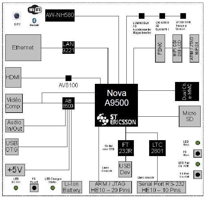 Open source Snowball board taps dual-core Cortex-A9 SoC