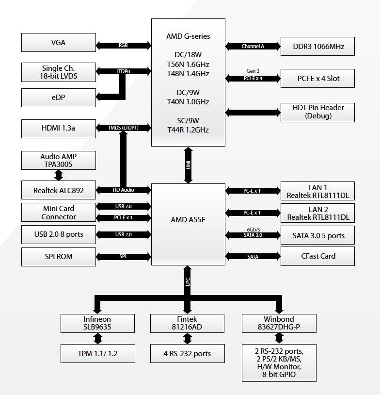 Mini-ITX board sports AMD G-Series processors