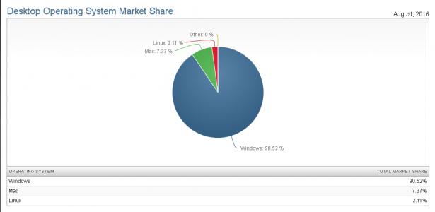 desktop operating system market share linux windows