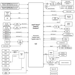 Block Diagram Of Sim Card Old Carrier Furnace Wiring Thin, Tough Mini-itx Board Runs Linux On Apollo Lake