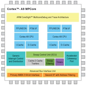 Tiny module runs Linux on Altera ARMFPGA SoC