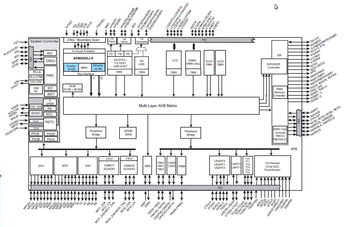 block diagram of linux kernel