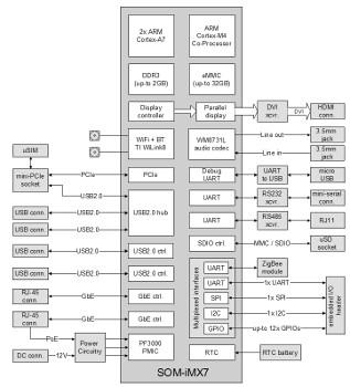 IoT gateway runs mainline Linux on i.MX7