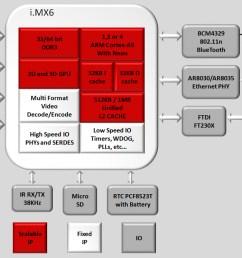block diagrams cubox i mini pc and its i mx6 soc click image to enlarge  [ 1095 x 746 Pixel ]