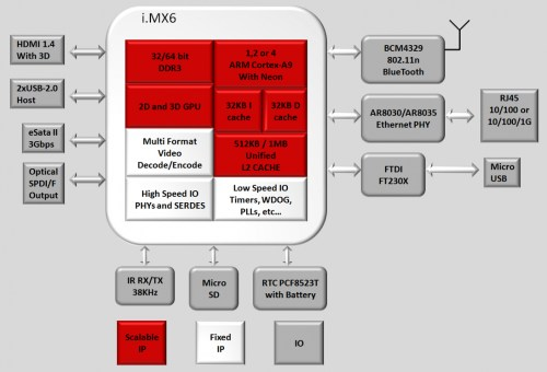 small resolution of block diagrams cubox i mini pc and its i mx6 soc click image to enlarge