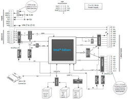 Edison IoT module ships with Atom/Quark combo SoC