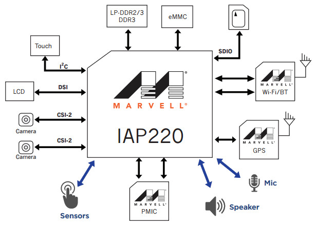 Sensor oriented Marvell Cortex-A7 SoC targets IoT