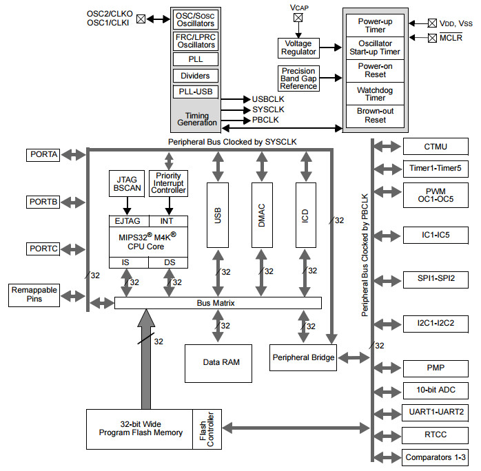 32-bit Arduino Leonardo clone maker offers