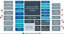 Three Linux router boards showcase Qualcomm IPQ4019 - Dunia IT
