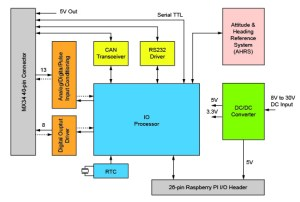 Module turns Raspberry Pi into robot navigation puter