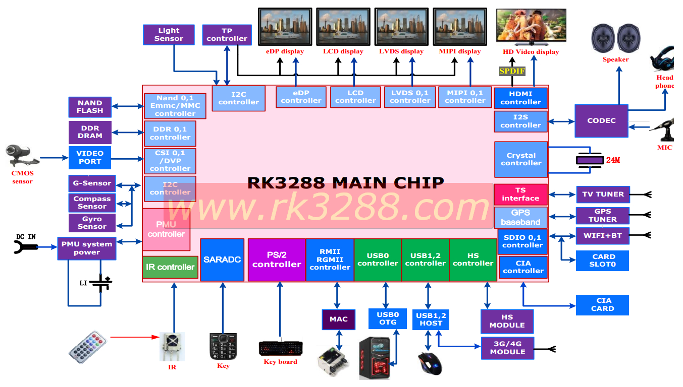 hight resolution of rockchip rk3288 block diagram click image to enlarge