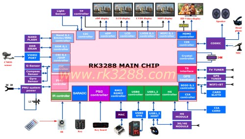 small resolution of rockchip rk3288 block diagram click image to enlarge