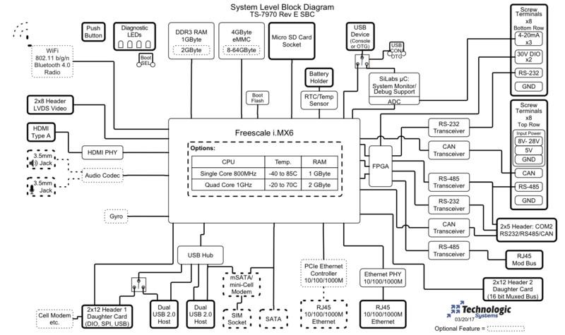 Rugged, open-spec industrial SBC runs Linux on i.MX6