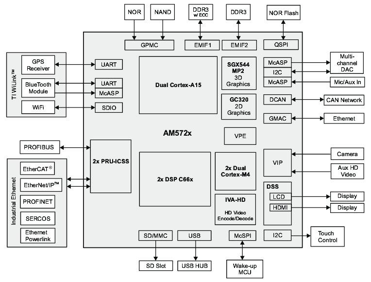 BeagleBoard-X15 sports dual-core Cortex-A15 Sitara