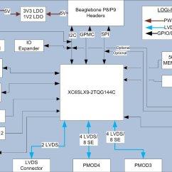 Raspberry Pi 3 Model B Wiring Diagram 12v Trolling Block Manual E Books Diagramsraspberry Auto Electrical